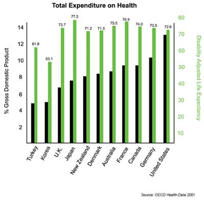 Diagram of country expenditures on health