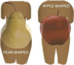 Apple and Pear Shaped Bodies