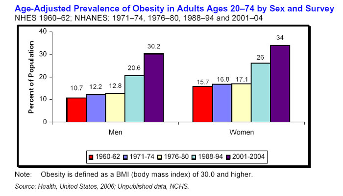 Growth in obesity in the U.S.