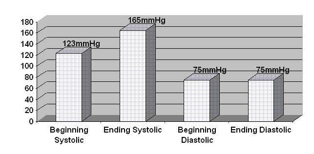 Strength Training and Blood Pressure Figure 1