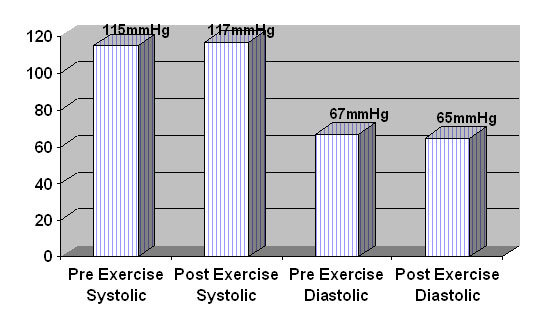 Strength Training and Blood Pressure Figure 4