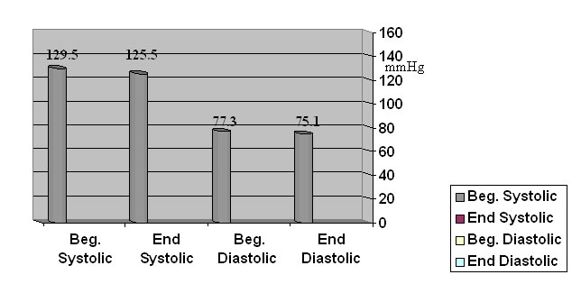 Wayne Westcott Blood Pressure Article Figure 5